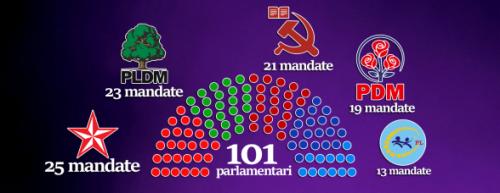 Structura-Parlament-rezultate-preliminare-2-640x360