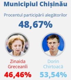 Chisinau_rezultate unimedia